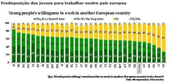 """Eurobarometro """"Jovens em Movimento"""" 2010"""