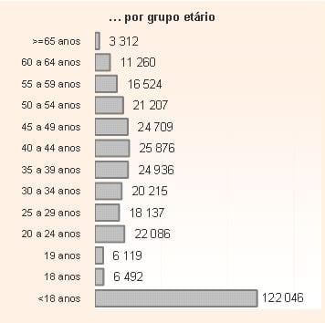 54.136 famílias perderam a sua prestação de Rendimento Social de Inserção (RSI)