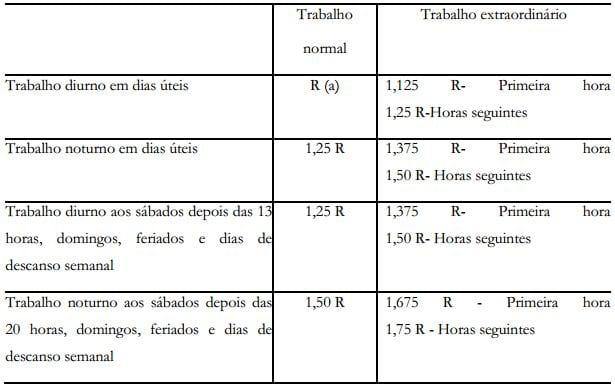 Alterações nas remuneração e regime de trabalho no SNS (OE 2013 – proposta oficial)