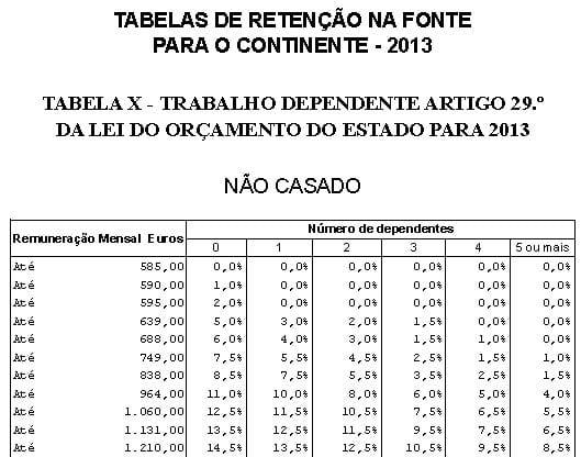 Tabela 10a - Retenção IRS 2013 - Não Casado Unico Titular (trabalho dependente) Função Pública