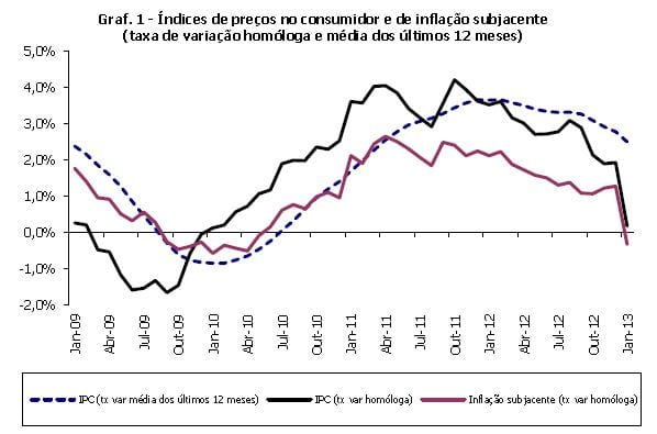 Inflação janeiro 2013