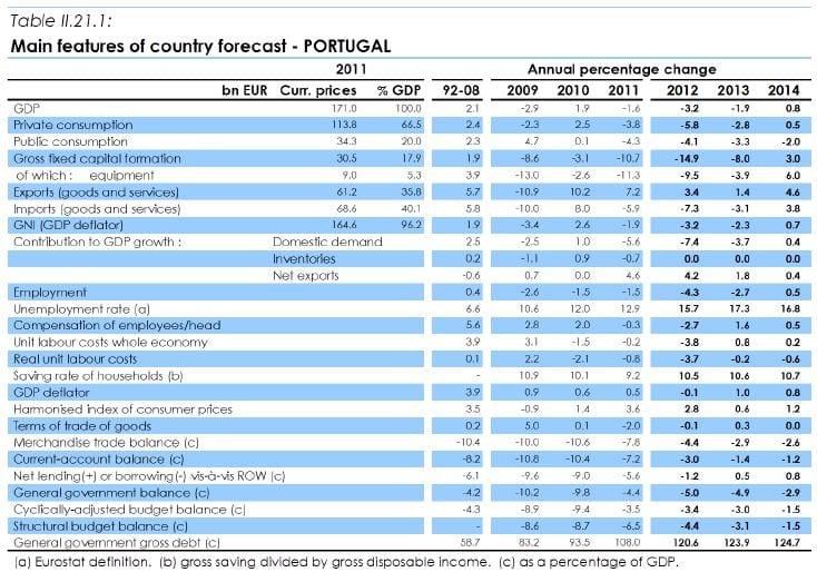 Previsões de Inverno - Comissão Europeia 2013 a 2014