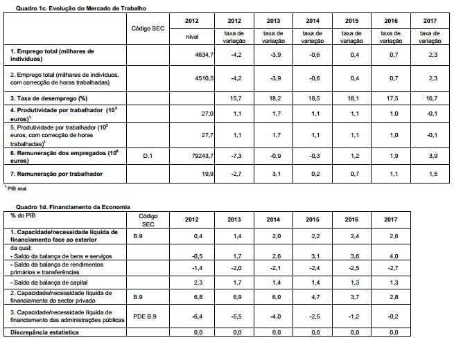 cenário macroeconómico DEO 2013 a 2017 - II