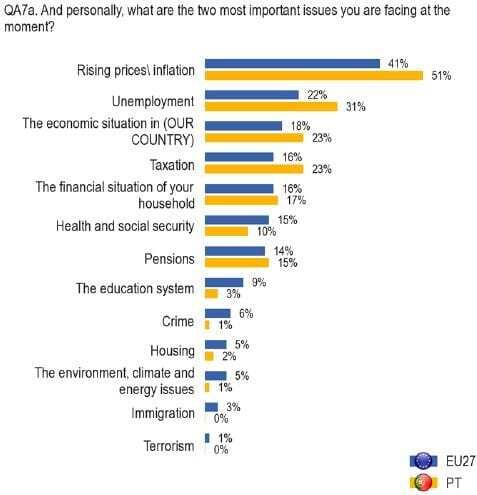 principal problema no agregado (eurobarómetro)