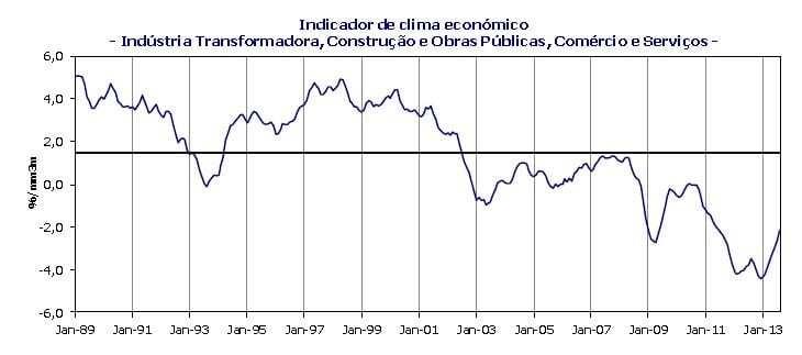 Consumidores e empresários portugueses mais confiantes em Agosto de 2013