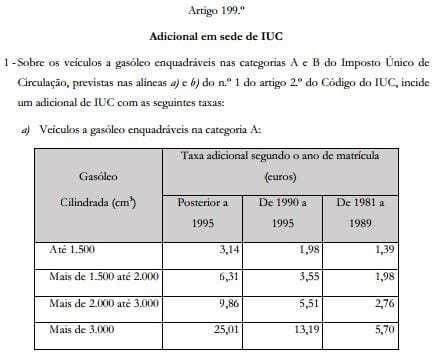 Adicional IUC - A