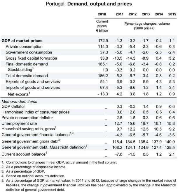 Previsões OCDE