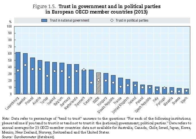 Portugueses entre os que mais perderam confiança no governo e nos partidos (OCDE – Government at a Glance 2013)
