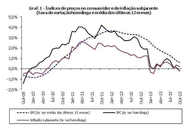 inflação OUT2013