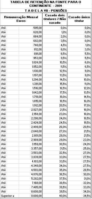 Tabelas de retenção IRS 2014 em Excel (inclui Pensões)
