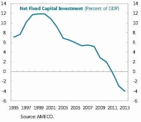 Investimento Portugal