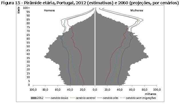 Pirâmide Etária Portuguesa 2060