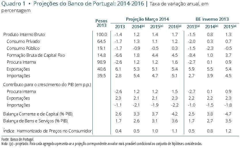 Projeções económicas para Portugal 2014-2016