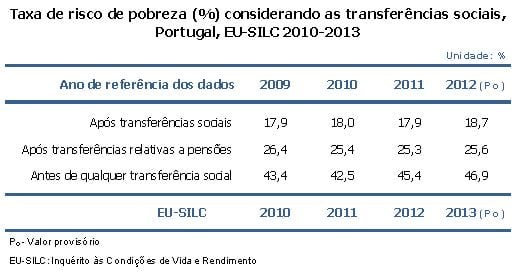 Sem transferências sociais 46,9% da população estaria em risco de pobreza (2012 – INE)