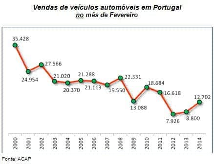 Venda de automóveis 2014