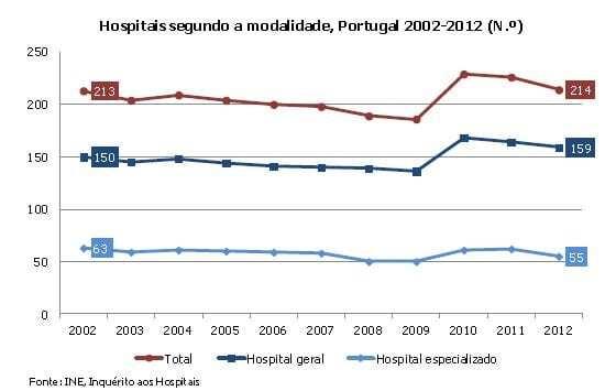 Hospitais 2002 a 2012