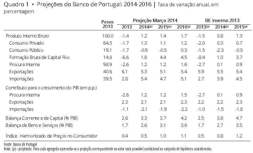 Projeções Economia Portuguesa 2014 a 2016