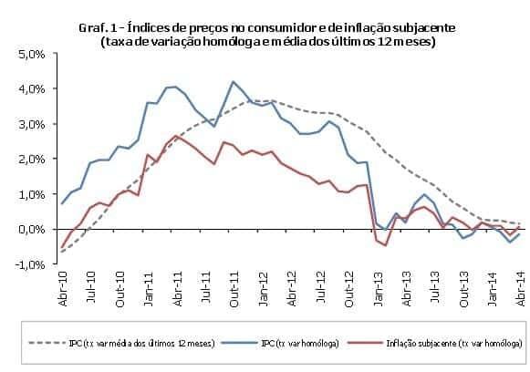 Taxa de inflação mantem variação homóloga negativa