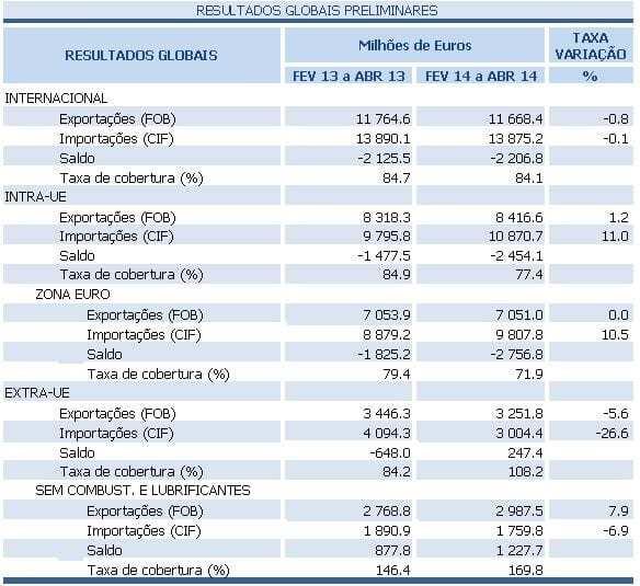 Comércio externo abril 2014