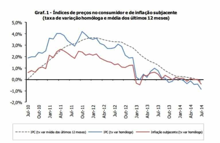 Deflação 2014 - Taxa de inflação Portugal