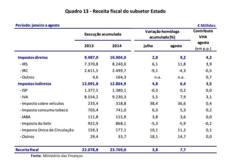 Receita fiscal do subsetor estado - agosto 2014 - Fonte: Ministério das Finanças
