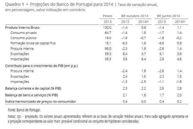 Projeções economia Portuguesa 2014