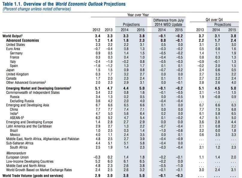 World Economic Outlook - Projeções Outubro 2014