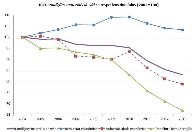 IBE Condições de vida - 2004 a 2013