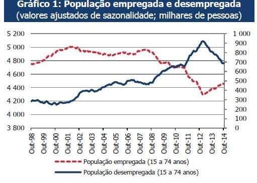 População emprega e desempregada INE