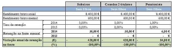 Simulação IRS 2015 - 1º escalão