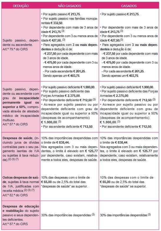 Deduções à Coleta IRS 2015