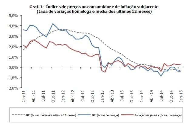 Inflação Janeiro de 2015