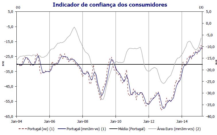 Confiança dos consumidores Abril 2015