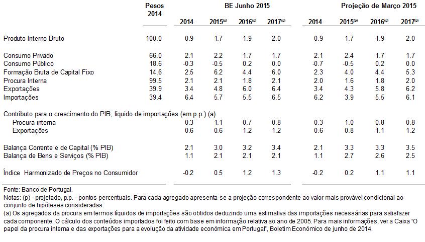 Projeções Económicas 2015 a 2017