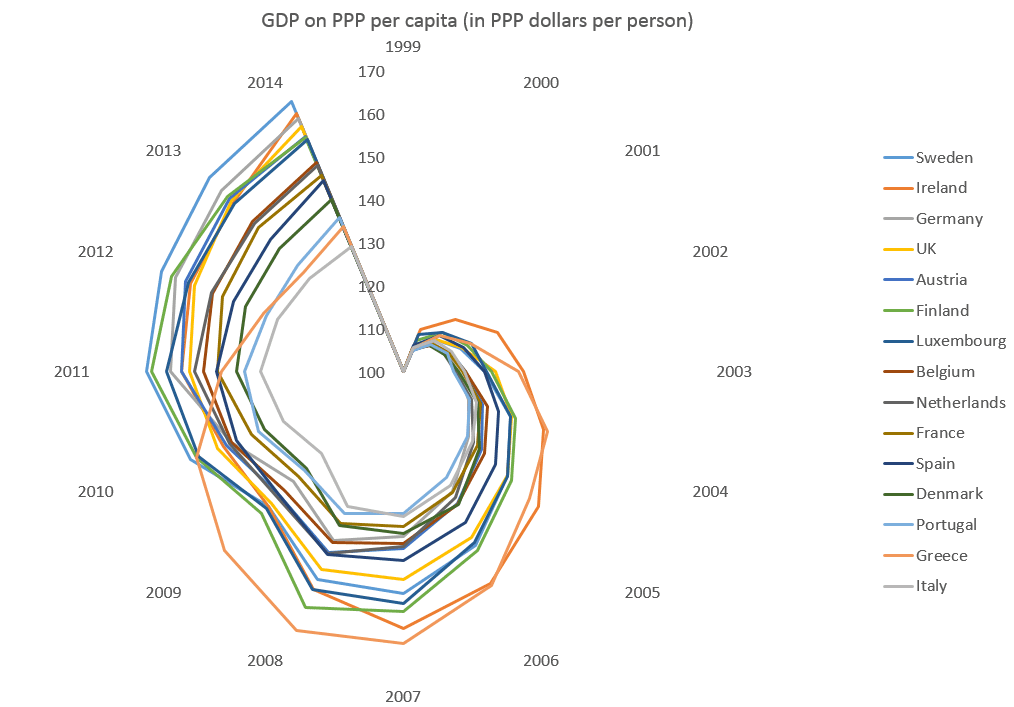 GDP on PPP per capita (in PPP dollars per person)