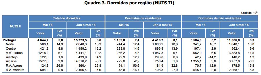 Turismo Açores 2015
