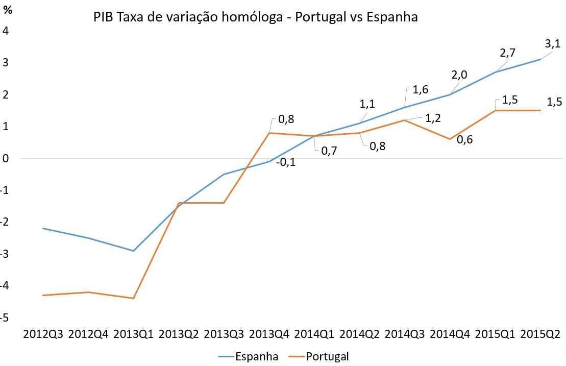 PIB Portugal vs Espanha