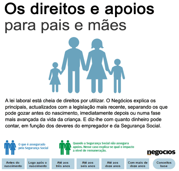 Apoios aos pais e mães