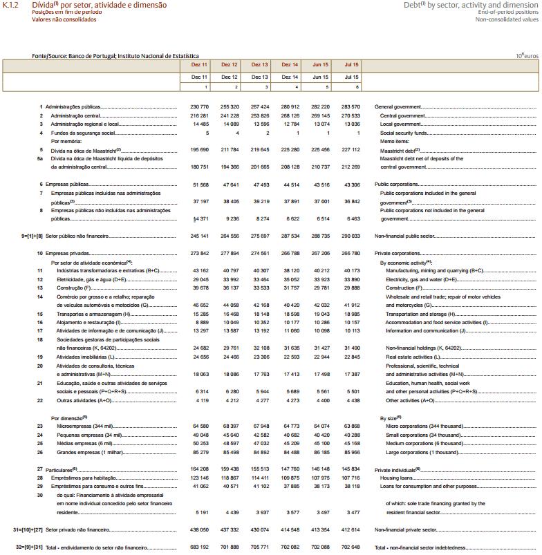 Dívida Pública e Privada - Julho 2015
