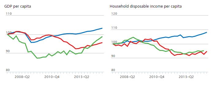 OCDE - PIB e Rendimento per capita