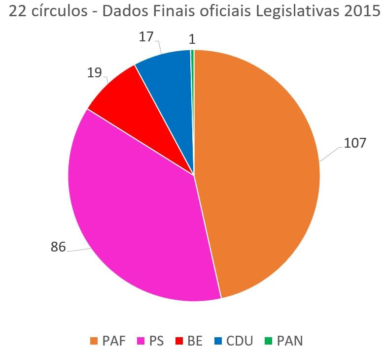 Dados Finais Legislativas 2015