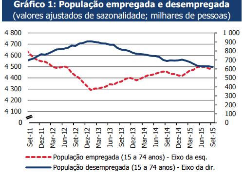 Emprego em queda, desemprego estagnado