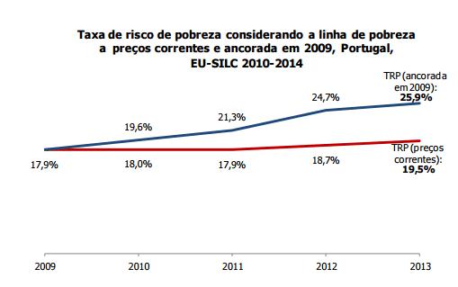 Taxa de Risco de Pobreza 2009 - 2013