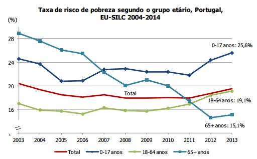 Taxa de Risco de Pobreza Grupos Etários