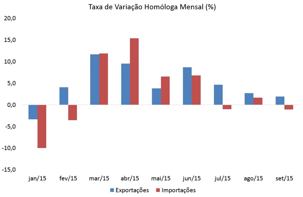 Exportações reforçam desaceleração