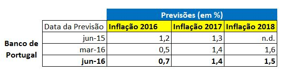 Previsão Taxa de Inflação 2016, 2017 e 2018