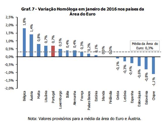 Inflação abrandou em fevereiro 2016