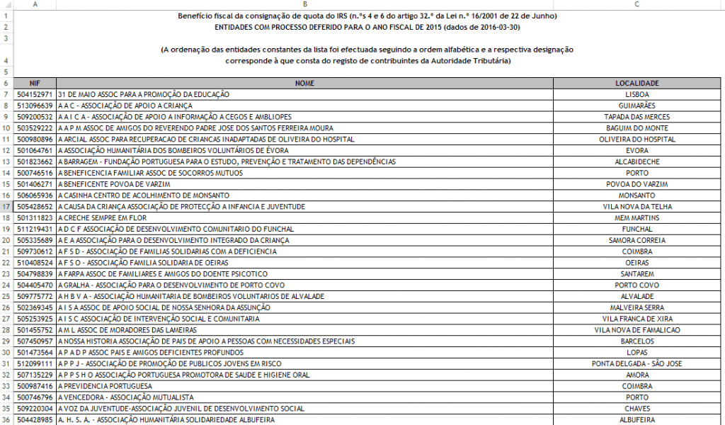 Entidades autorizadas a beneficiar da consignação IRS 2016