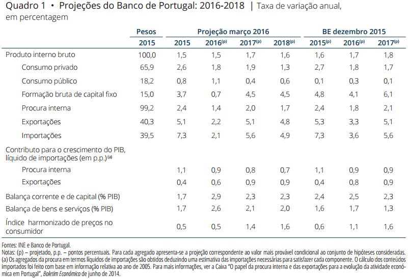 Projeções para a Economia Portuguesa 2016 - 2018