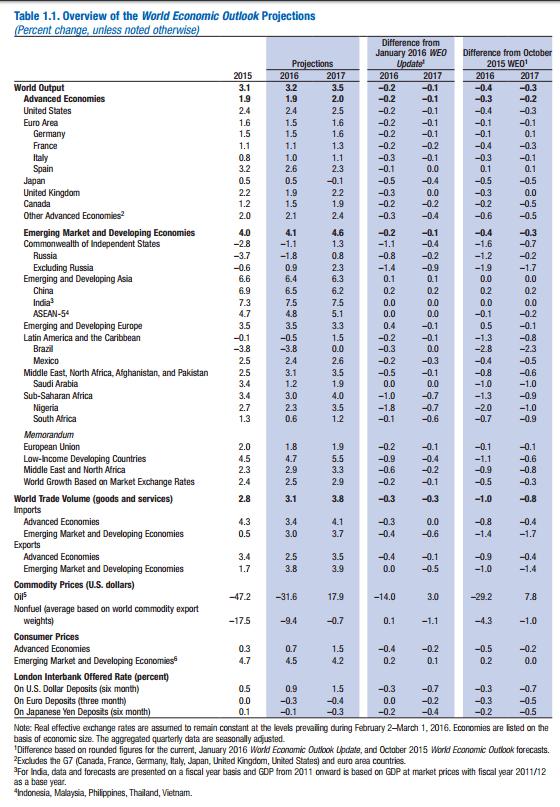 Previsões do FMI 2016